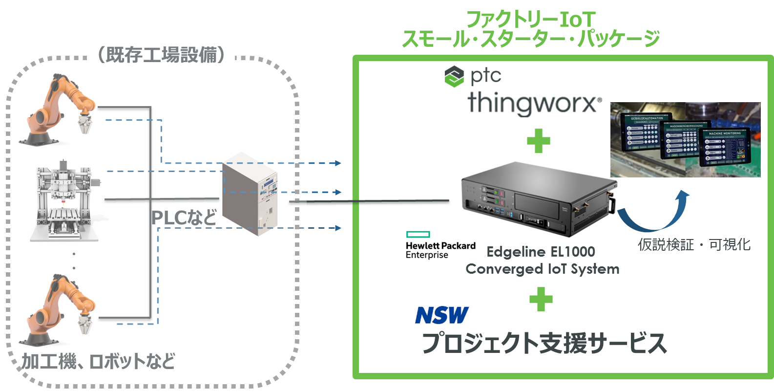 20170223_HPE PTC NSW provide Factory IoT Package.png